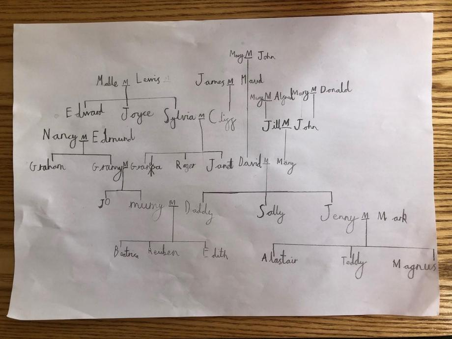Reuben's Family Tree