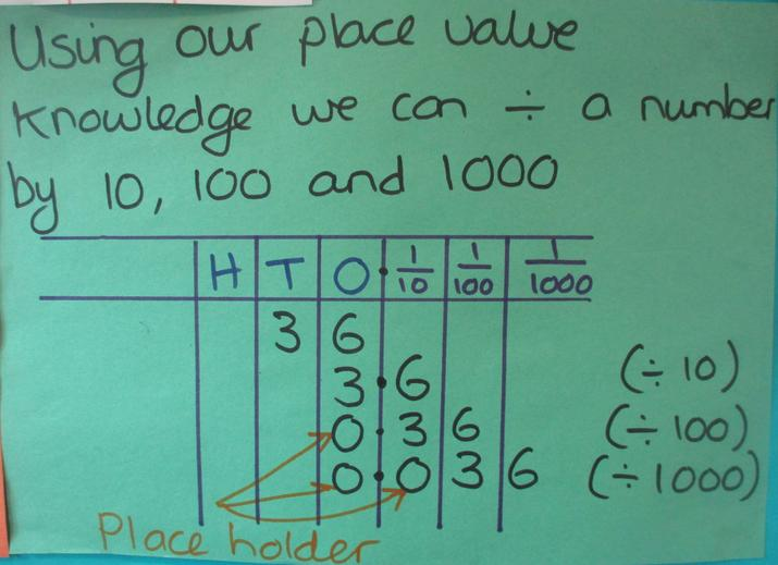 Dividing by 10, 100 and 1000