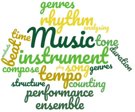 Our pupil rationale for Music