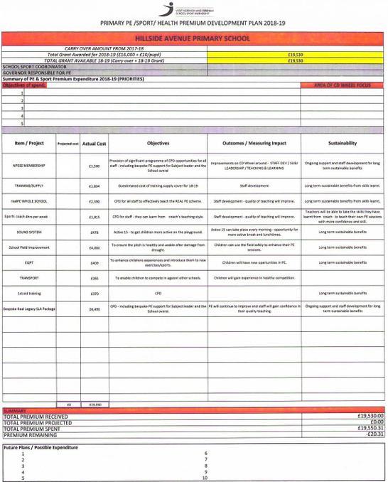 Finance Plan 2018-19