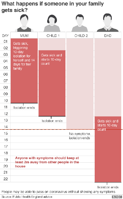 Latest Isolation Timetable from NHS