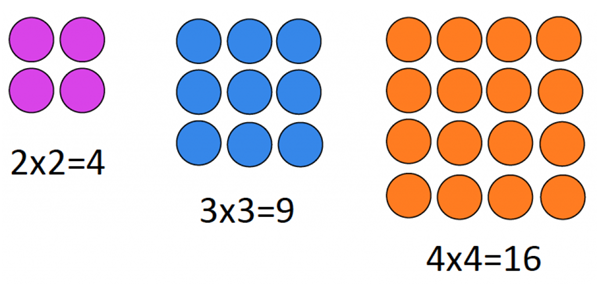 square numbers represented with arrays