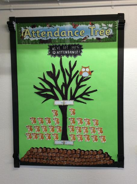 Attendance Tree