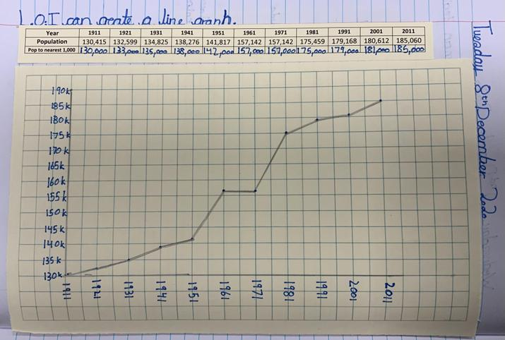 Pupils created a line graph to show population growth in Bury over the past century.