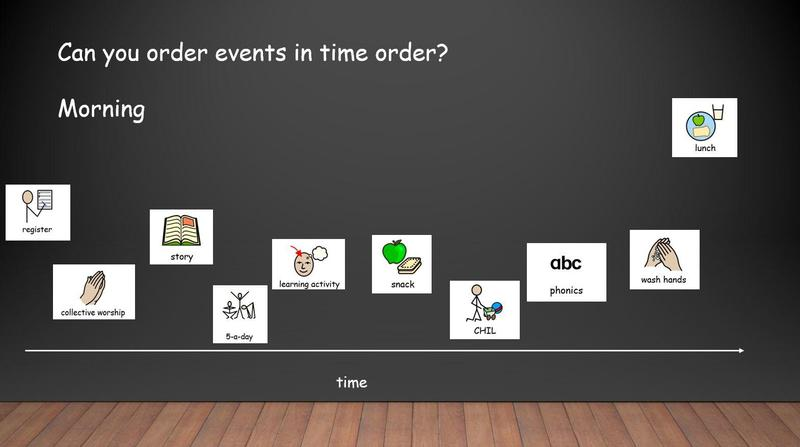 Use the PowerPoint to order the activities in time order on the screen.