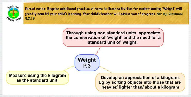 Expected learning outcomes for 'weight'