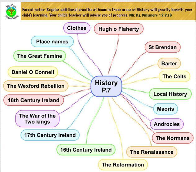 Primary Seven topics
