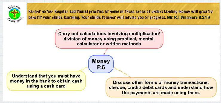 Expected learning out comes for 'money'