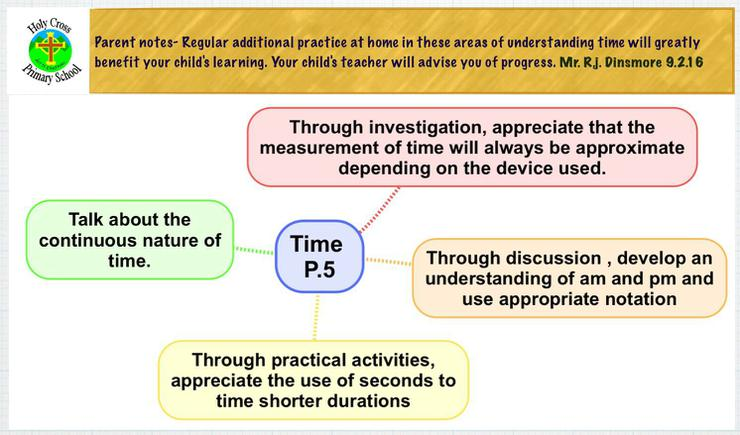 Expected learning outcomes for time