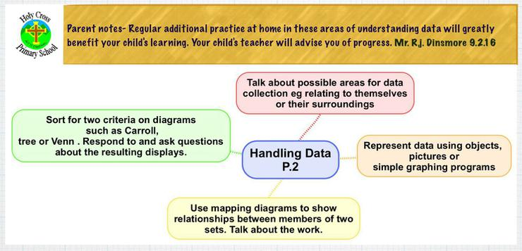 Expected learning outcomes for handling Data