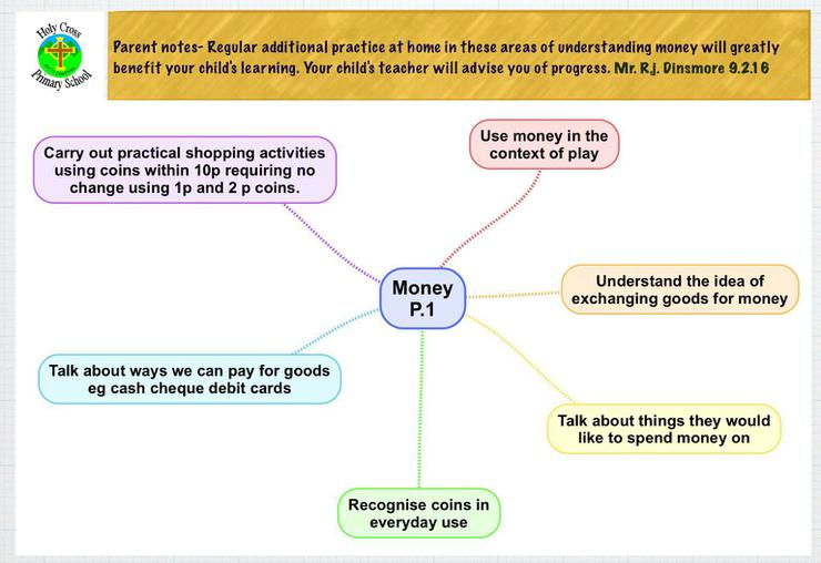 Expected learning outcomes for 'Money'