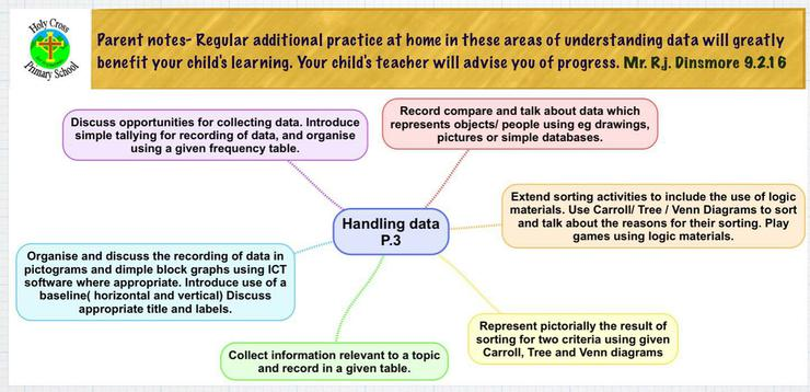 Expected learning outcomes in P.3