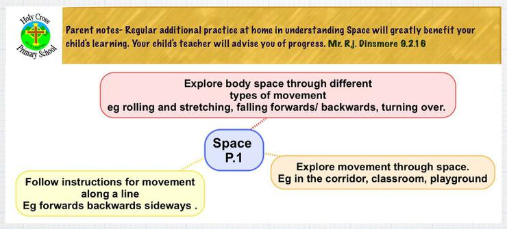 Expected learning outcomes for Space