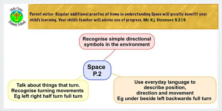 Expected learning outcomes in Space