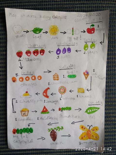 The Very Hungry Caterpillar story map.
