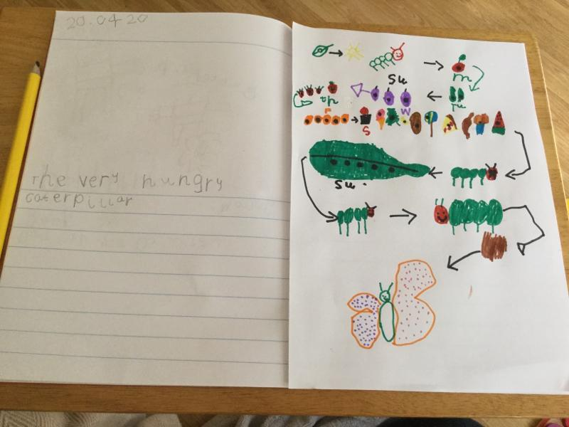 The Very Hungry Caterpillar story map