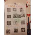 Dunuvara's Food Chain