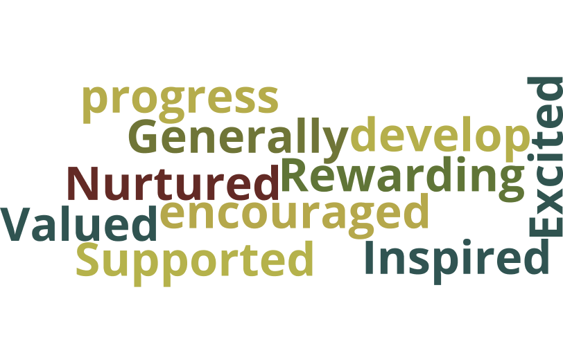 Feedback from Leadership Day after training