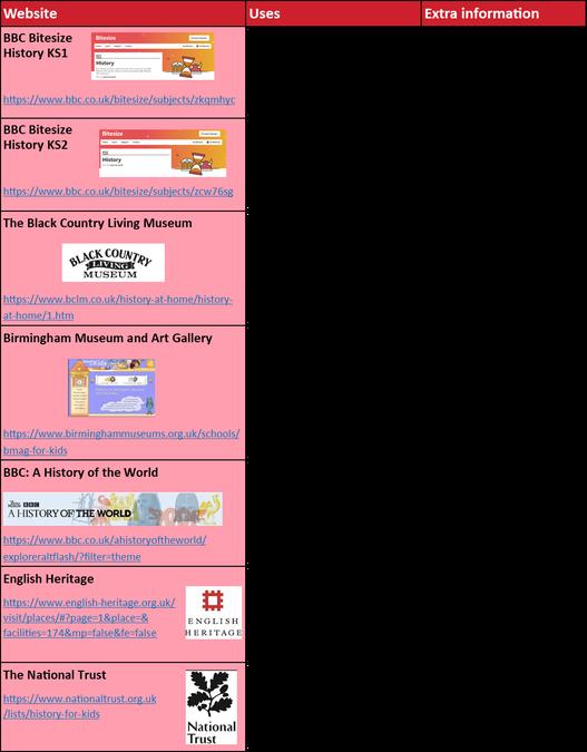 Click on links below
