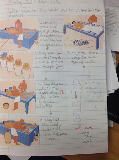 Year 4 Egyptian mummification process