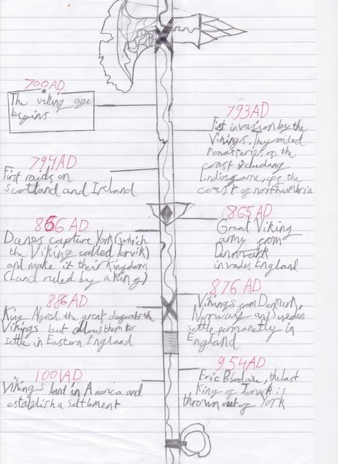 Milo's Viking Timeline 1