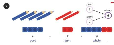 Example of the Parts and Whole method