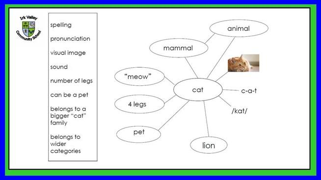 Word Map: Choose a 'new' word and see what the children already know about it.