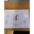 Flo's Brainstorming sheet