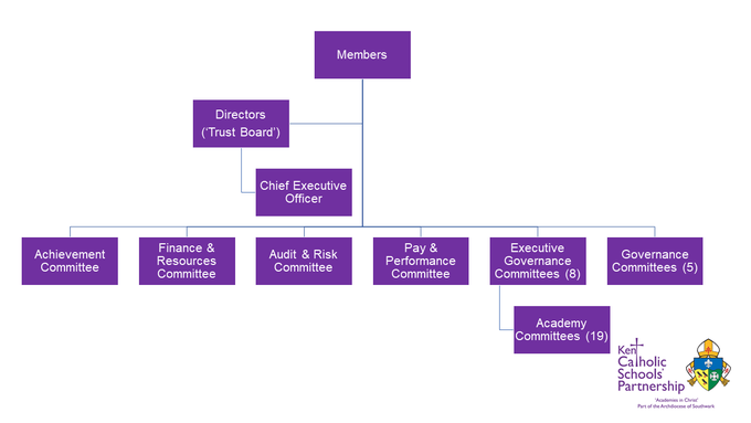 Trust Structure - Overview