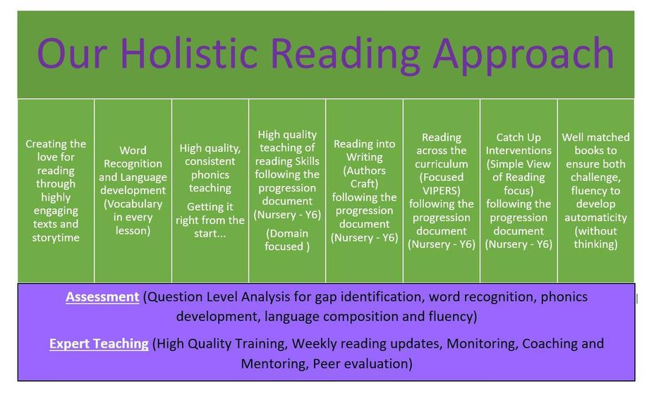 The Kidsgrove reading approach.