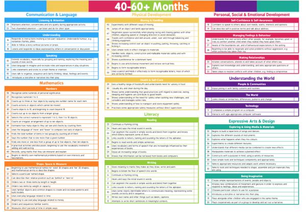 40-60 months EYFS Development Matters curriculum.