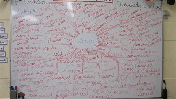 Brainstorming words for 'said'
