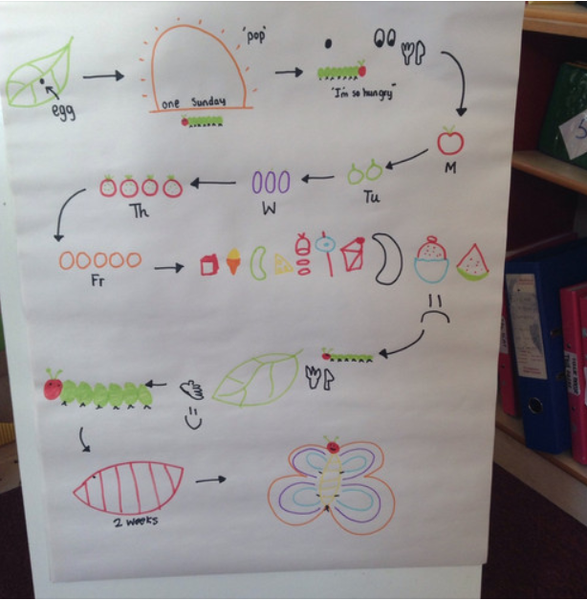 Here is our story map we have created together! I wonder if you can retell the story?