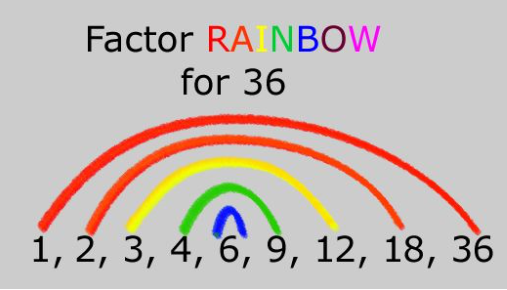 Factor rainbows are a great way to help you work out factor pairs.