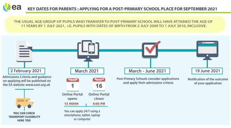 Post Primary Admissions - Important Dates for your Diary
