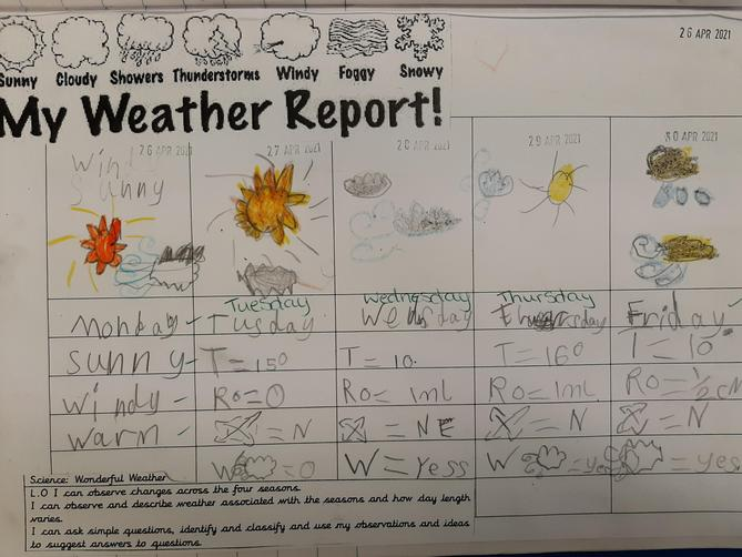 We kept a record of the week's weather.