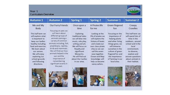 Year 1 Curriculum Overview