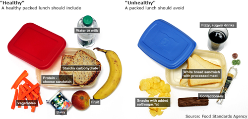 What should my child's lunchbox consist of?