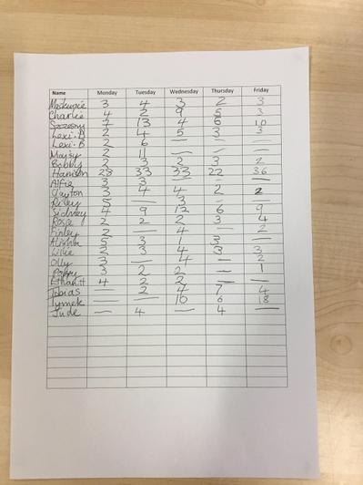 Look at Y4's brilliant scores from this week!