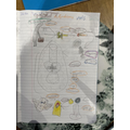 Elisa's great story map, adding on her features as well! Brilliant stuff!