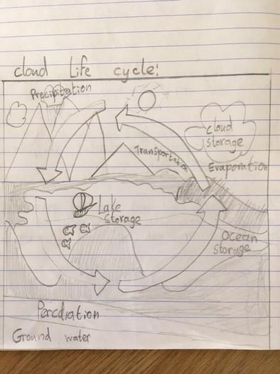 Ben's representation of a clouds life cycle