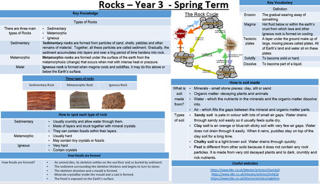Look at all the knowledge you will learn about rocks!