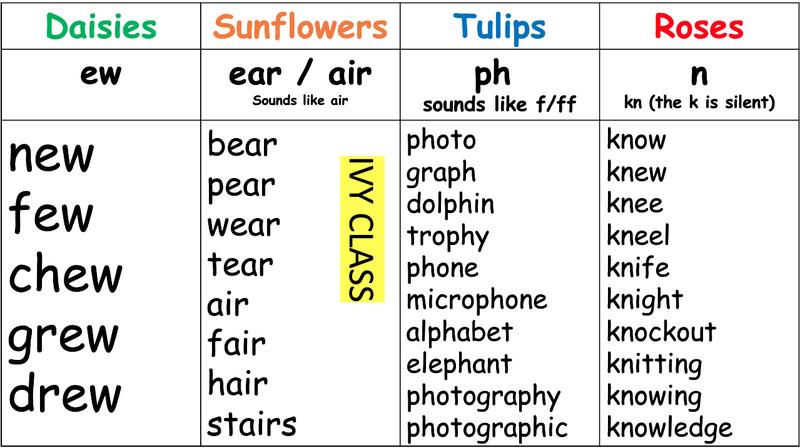 Spellings week beginning 21.6.21