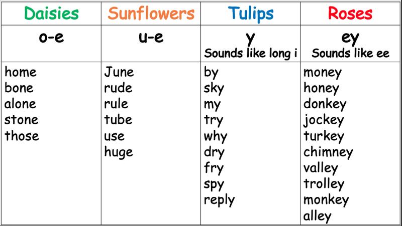 Spellings WB 10.5.21