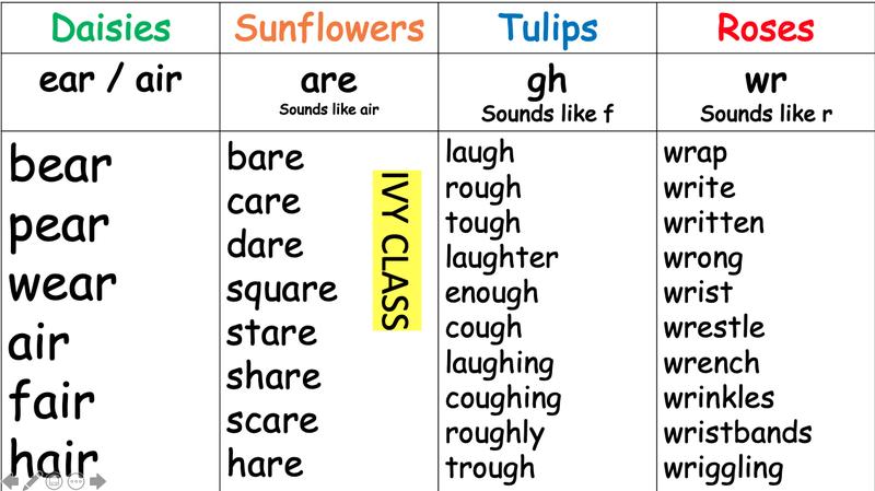 Spellings week beginning 28.6.21