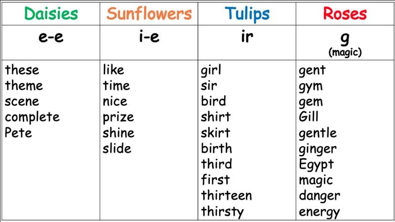 Spellings WB 19.4.21