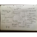 What fantastic handwriting and mind map Saff
