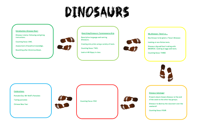 When we return to school, our next topic will be DINOSAURS!