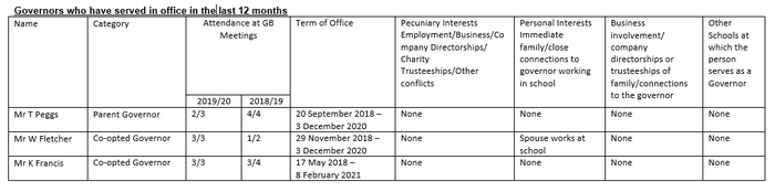 Register of Interests - Previous Governors