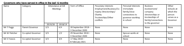 Register of Interests - Previous Governors in last 12 months